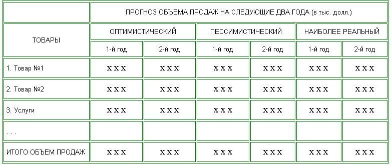форма бизнес-плана образец - фото 8
